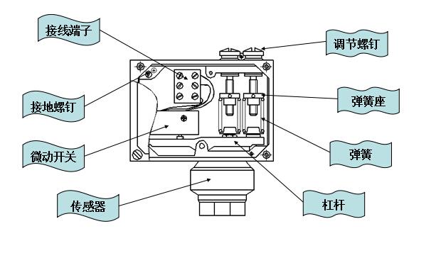 压力开关的定义 简单的说压力开关其实就是一种控制设备压力的压力控制装置,当管道或其他设备的被测压力达到设定值时,机械或电子压力压力开关发出控制信号。 压力开关的原理 压力开关的工作原理:当使用设备内压力高于或低于压力开关的额定压力值时,开关内部的传感器内碟片或其他传感元件瞬时发生移动,通过连接的导杆推动开关接头接通或断开,当使用设备内压力降至恢复值时,开关碟片瞬时复位,压力开关自动复位,简单的说就是当设备的压力超过开关的额定值时,开关内部弹性元件的自由端产生位移,直接或间接的推动开关元件,从而改变开关元件